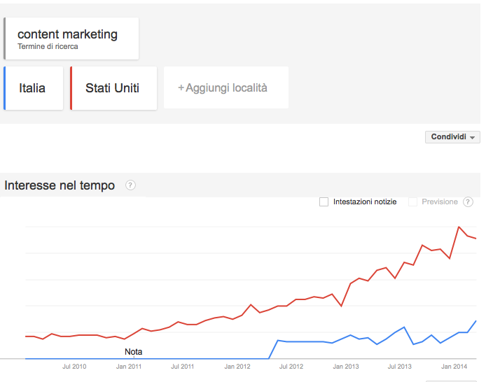 Confronto Content Marketing