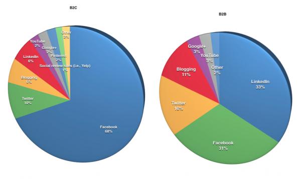 Linkedin e Content Marketing nel B2B
