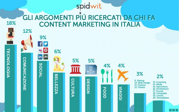 Infografica - Spidwit - Content Marketing in Italia