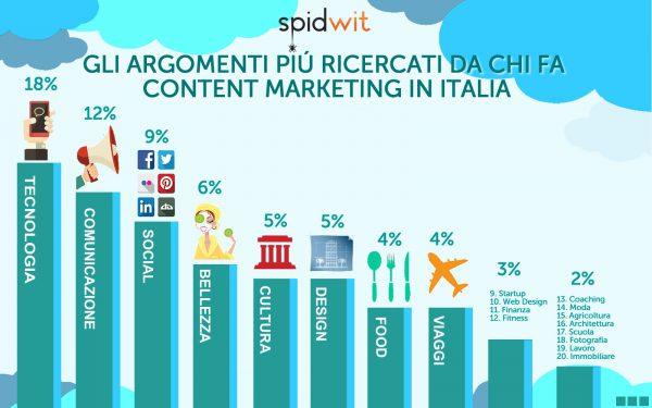 Infografica - Spidwit - Content Marketing in Italia