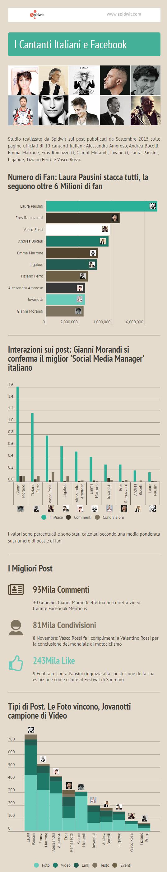 Cantanti Italiani e Facebook v1.1y