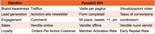 Lista di possibili obiettivi e kpi