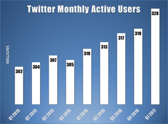 quanti utenti ha twitter