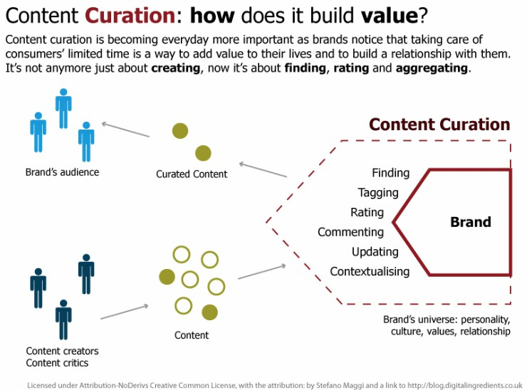 personal branding e content curation