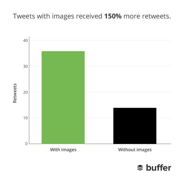 Vuoi migliorare l'engagement di Twitter?