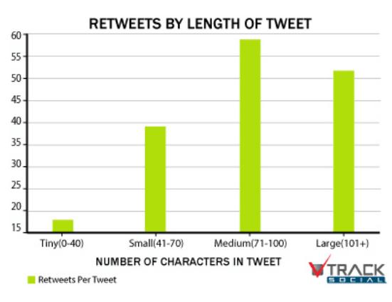 lunghezza ideale dei tweet
