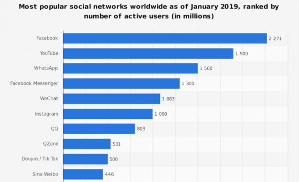 social-più-usati