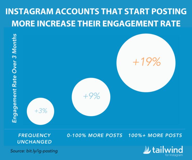 Come costruire una community su Instagram