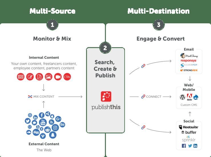 dashboard per contenuti: Publishthis