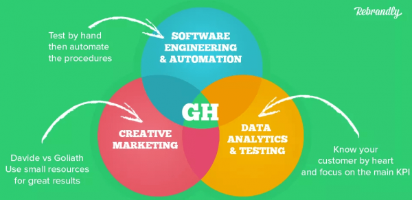 growth hacking sui social media
